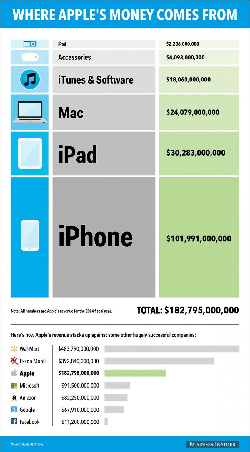 apple_revenue
